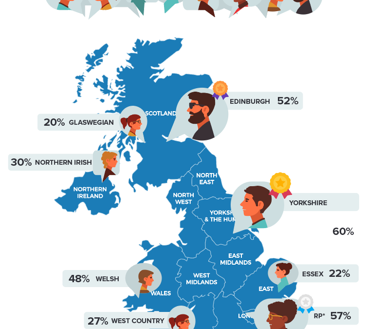 YOUR NEWS – Yorkshire is the Most Trustworthy Accent in the UK