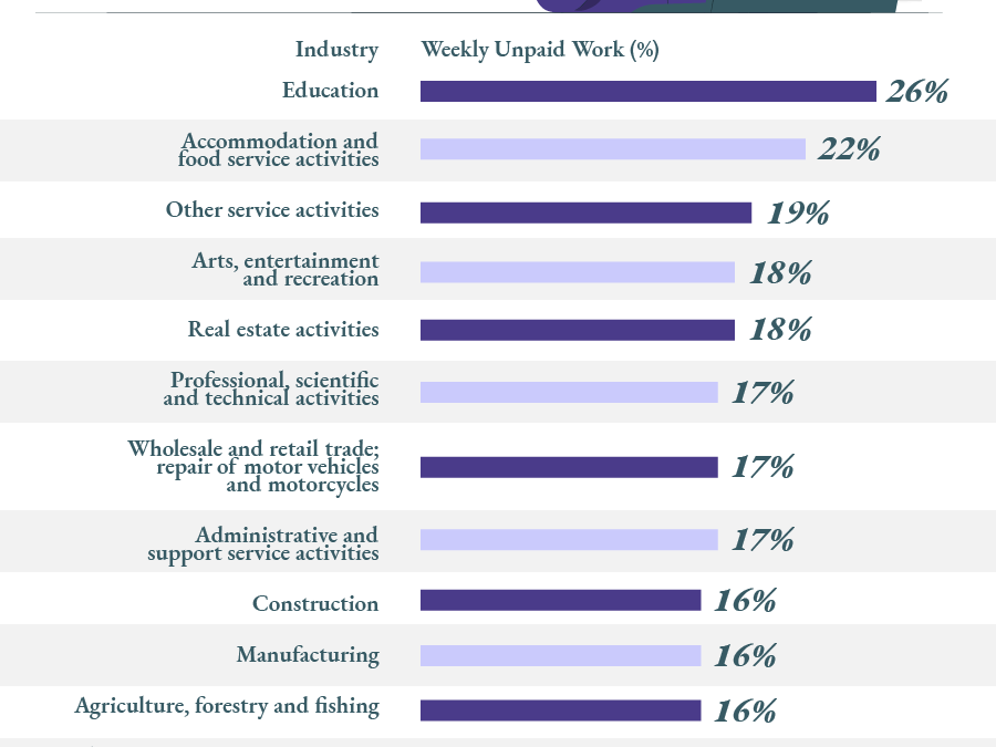 YOUR NEWS – Arts Employees Among Those Most Likely to be Stressed, Study Shows